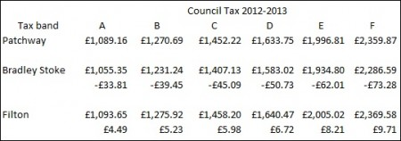 Patchway Council Tax Bands 2012/13.