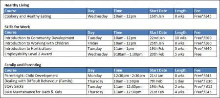 Courses organised by SBCP in Patchway during spring 2013.